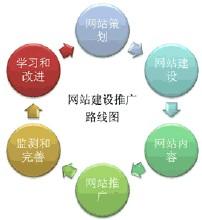 内蒙古网络推广