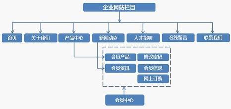 内蒙古网站建设规划